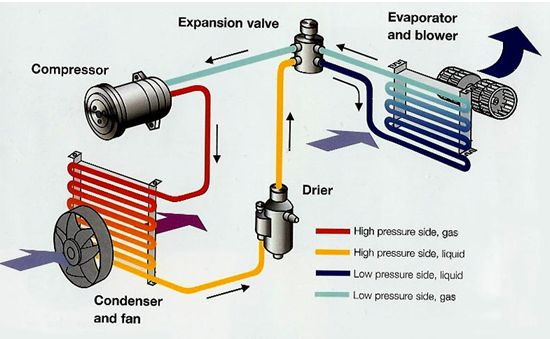 Most Car Air Conditioning Systems Use Compressors That Are Engine